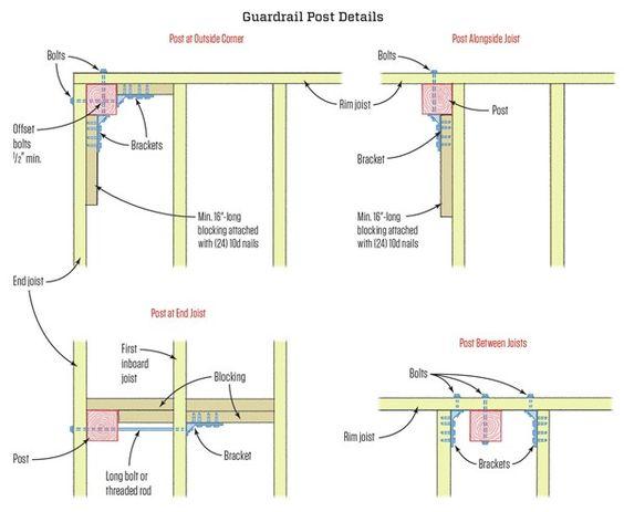 Building A Deck Deck Deck Post