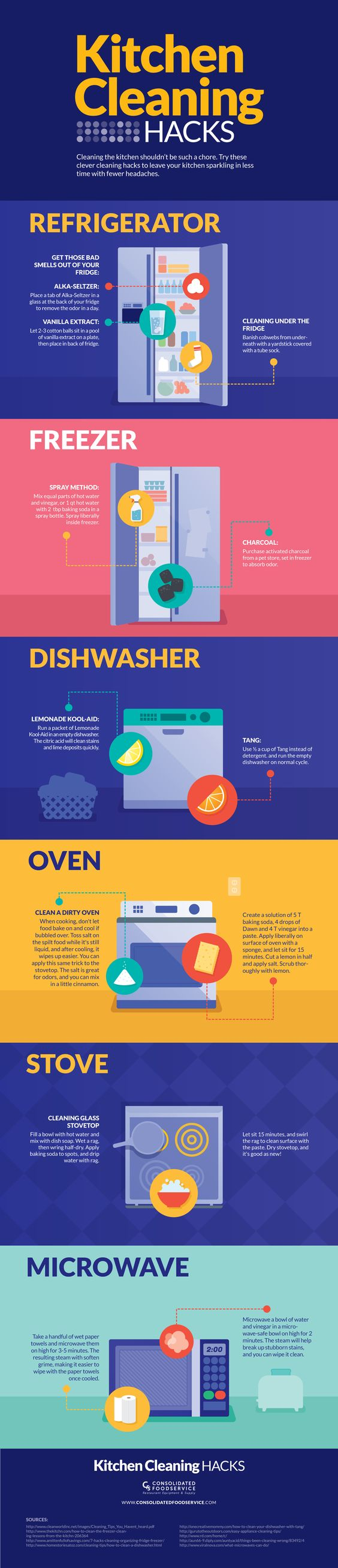 Cleaning all the appliances in your kitchen might not be your definition of fun, but a sparkling kitchen is nice to have. You can refresh your kitchen with common ingredients you probably already have in your pantry.: