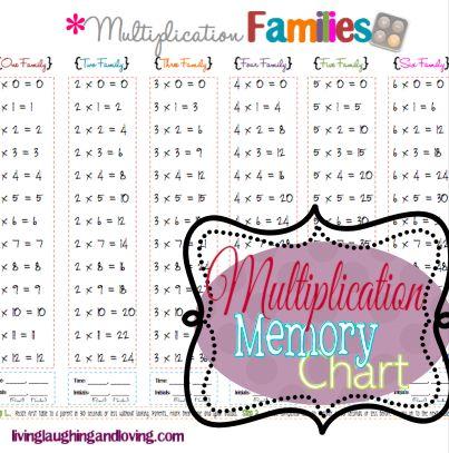 Multiplication Memory Chart {Free Printable} Multiplication - multiplication table