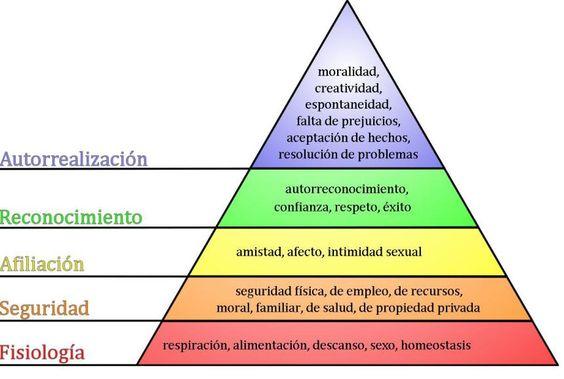 La pirámide de la teoría de necesidades de Maslow
