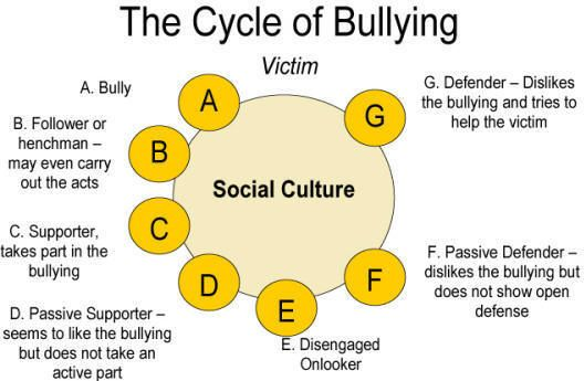My Blogs: Overcome Bullying