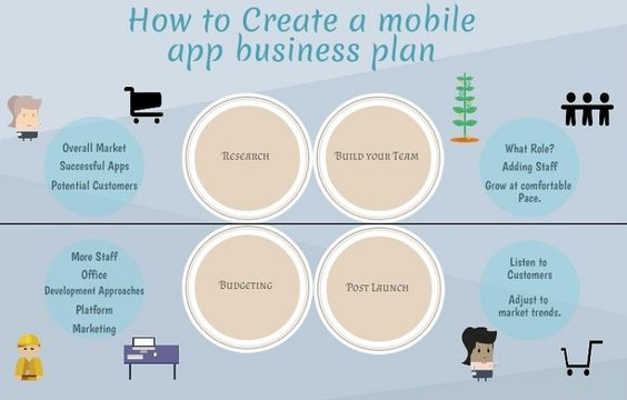 Mobile App Business Plan http://www.chobocorp.ca/