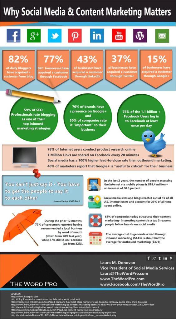 A Few Reasons Social Media & Content Matter For Marketing