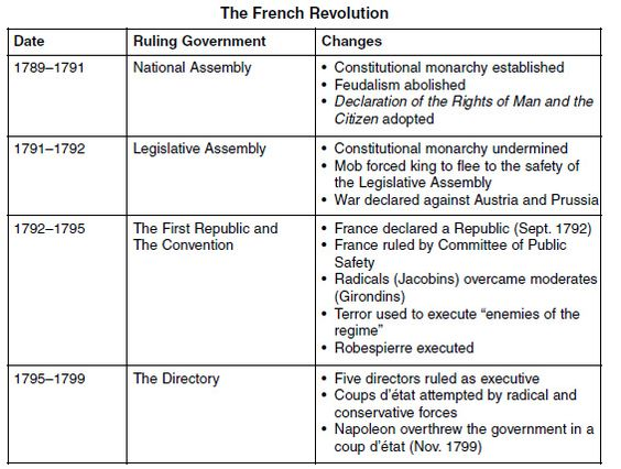 ap euro french revolution essays