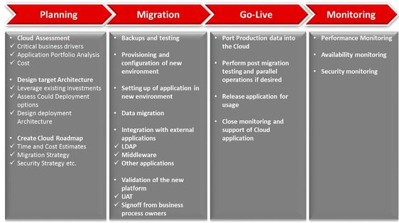 Cloud Migration Planing to Monitoring Checklist