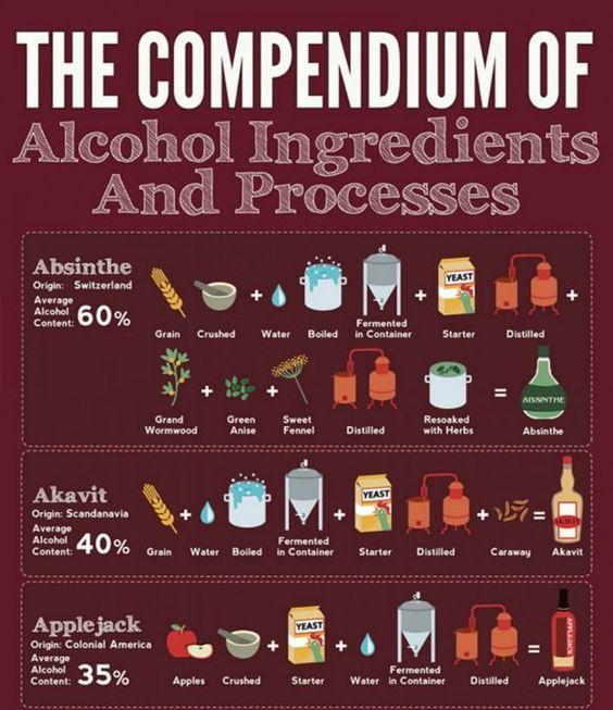 Een overzicht van alcoholische dranken van over de hele wereld en hun ingrediënten