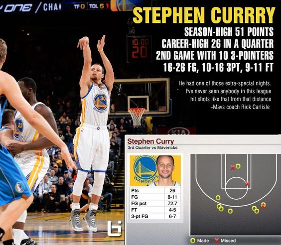 Stephen Curry hits 10 3-pointers, scores 51 w/ a career-high 26 in a quarter