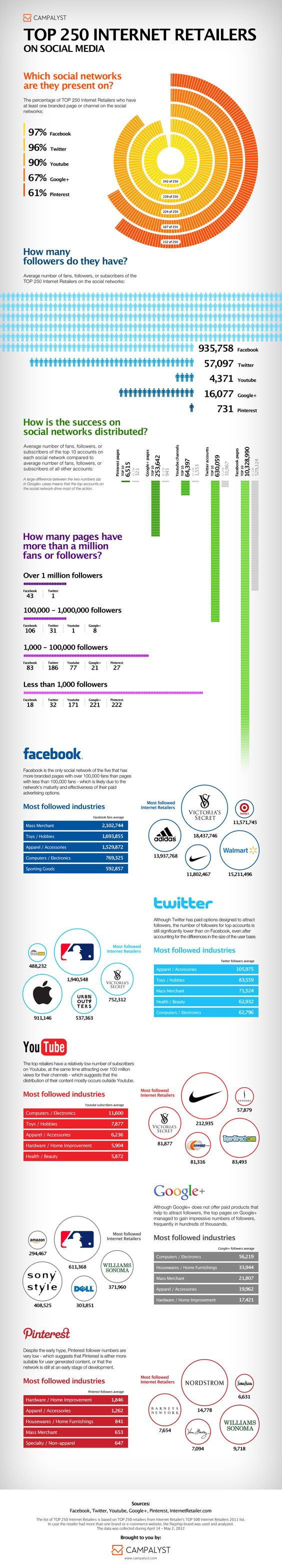 Brands In Social Media: How Popular You Need To Be