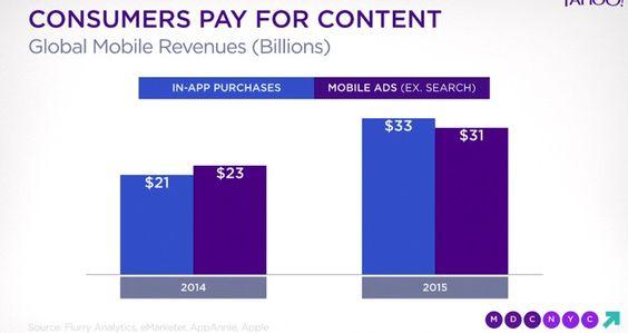 Konsumenten zahlen für #Content in #Apps.
