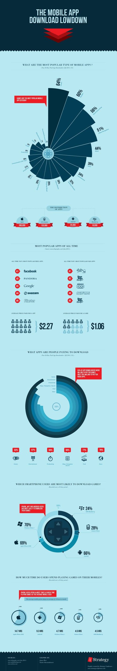 The mobile app download lowdown infography