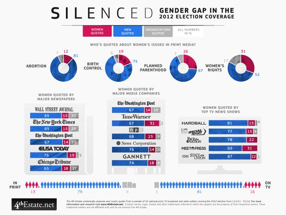 """A Chart About Silence that Will Leave You Speechless"": Women Rights, Election Coverage, Issues Men, 2012 Election, Media Infographic, Women S Rights, Media Coverage, Women S Issues, Gender Gap"
