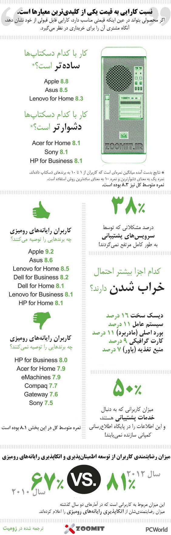 برتری رایانههای رومیزی اپل و لنوو در کسب رضایتمندی کاربران #اینفوگرافیک http://zurl.ir/95249