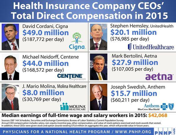 Health Insurance Ceo Salaries Sick Health Insurance Companies