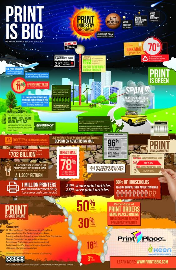 Infographic Printing And Video Game Industry On Pinterest