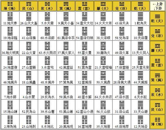 Tabla de Hexagramas completa