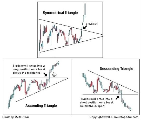 The Best Tips For Becoming A Forex Success Technical Analysis