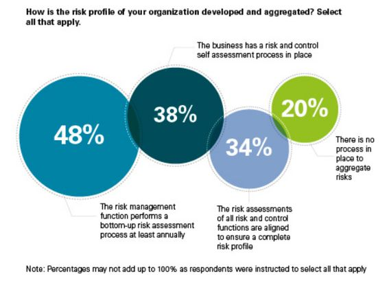How is the risk profile of your organization developed and - business risk assessment