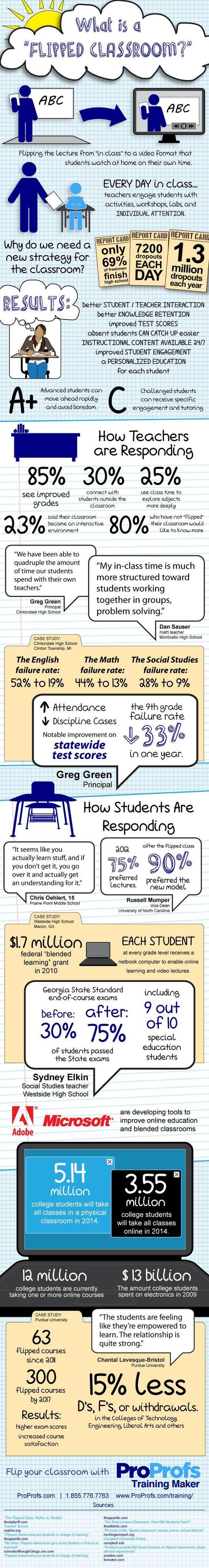 What is a flipped classroom? Descripción detallada de los pasos a seguir para llevar a cabo el enfoque FLIPPED CLASSROOM.