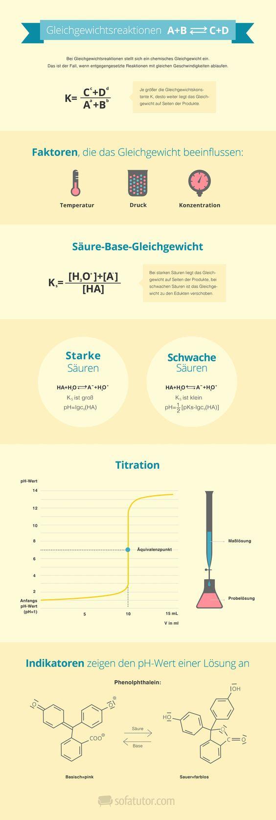 Chemie Abitur 2015: Gleichgewichtsreaktion als Infografik zur schnellen Abiturvorbereitung in Chemie. (http://magazin.sofatutor.com/schueler/)