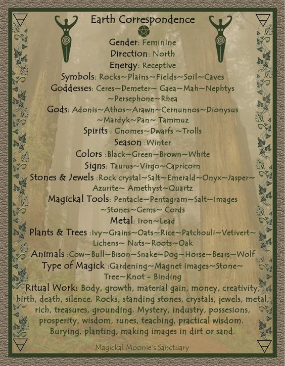 Elemental Earth Correspondences: