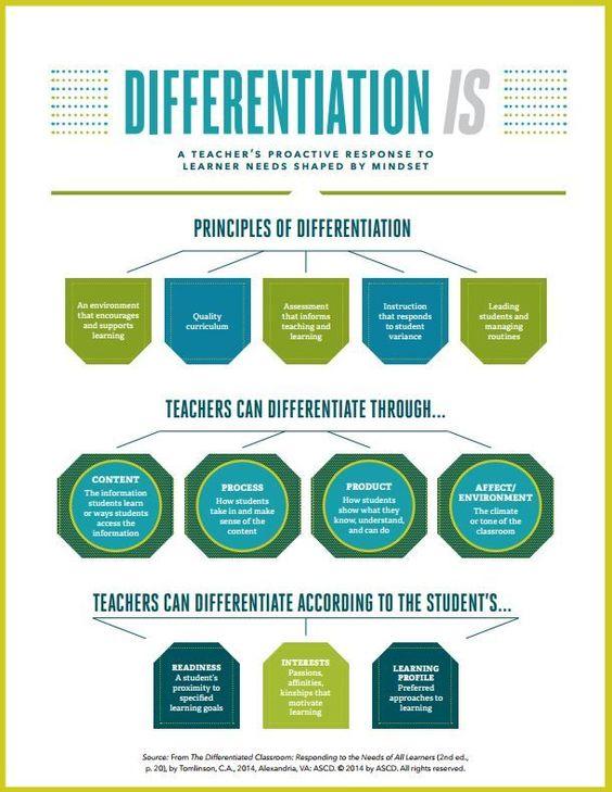 differentiated instruction in kindergarten