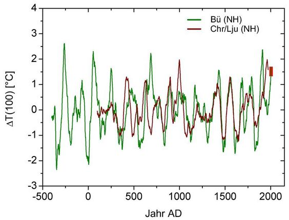 Study German Scientists Conclude 20th Century Warming u201cNothing - how to research your cause for writing the petition