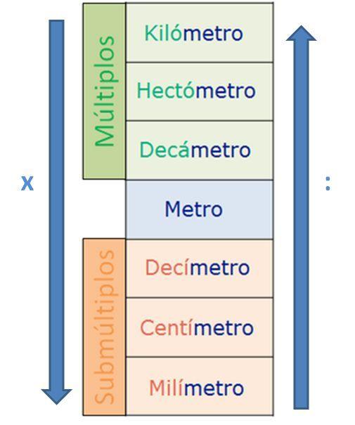 Múltiplos Del Metro Kilómetro Hectómetro Y Decámetro Metro Submúltiplos Del Metro Decímetro Actividades De Matematicas Matematicas Secundaria Matematicas