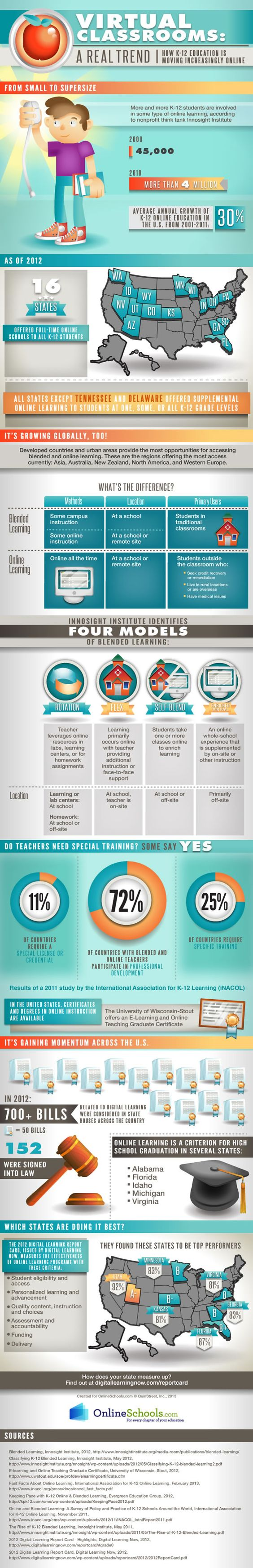 Blended learning is on the rise and being used more than online learning in some countries around the world. According to iNACOL, blended learning is described as a mode that supports in-class activities for students in an actual classroom whereas online learning occurs entirely outside of the classroom and entails no physical student presence at all.