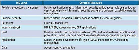 Practical Dlp Implementation Data Loss Prevention Practice Management