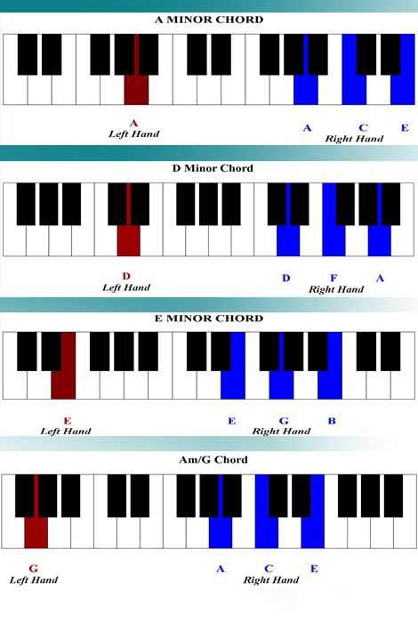 What About Now Piano Chords   Piano Tutorials