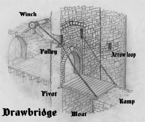 Image result for castle drawbridge