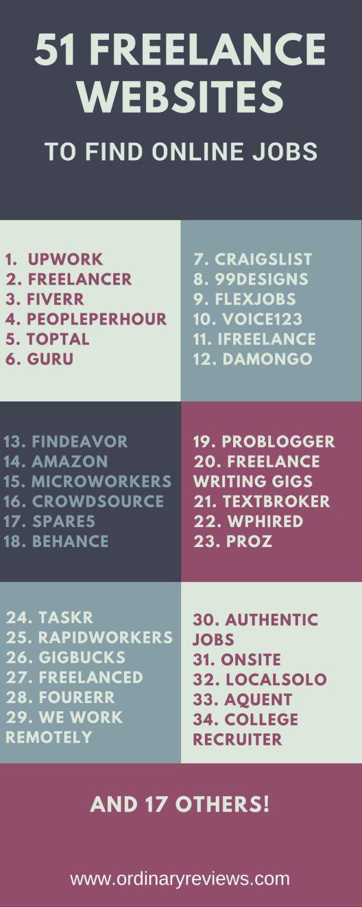 51 Freelance Websites To Find Online Jobs Freelancer Freelancejobs Freelancing Jobs Freelance Freelancer Website Work From Home Jobs Online Jobs