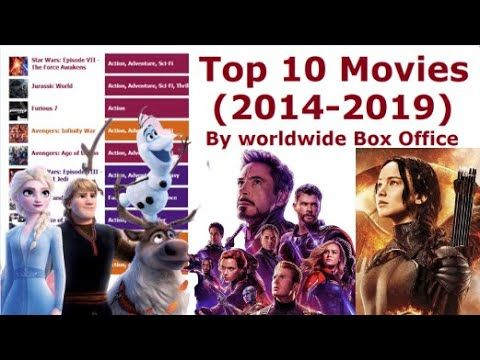 Top 10 Movies By Worldwide Box Office 2014 2019 Movies Office Movie Box Office