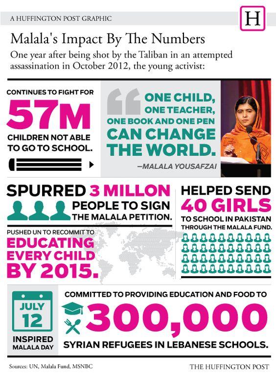 Malala S Impact By The Numbers Malala Malala Book Infographic