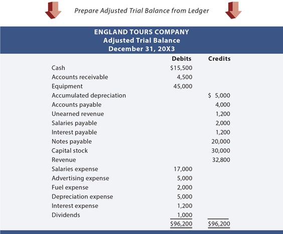 England Tours Adjusted Trial Balance Accounting Pinterest - profit and loss statement for self-employed homeowners