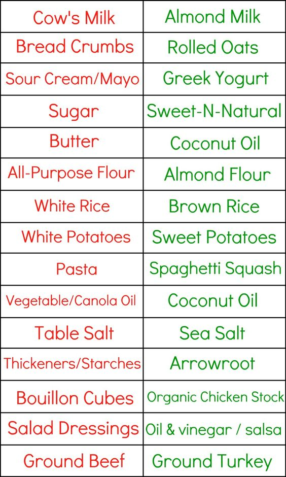 Healthy substitutions for just about any recipe!