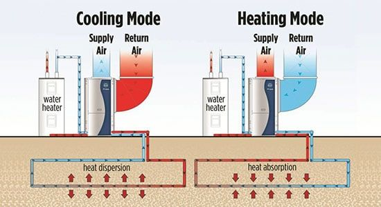 Does Your Heat Pump Work As A Dehumidifier Read On To Know