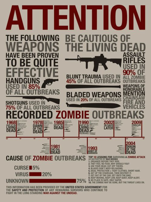 chart of what we've learned from zombie movies: Walking Dead, Zombie Apocalypse, Zombie Survival, Zombie Stuff, Zombie Weapons