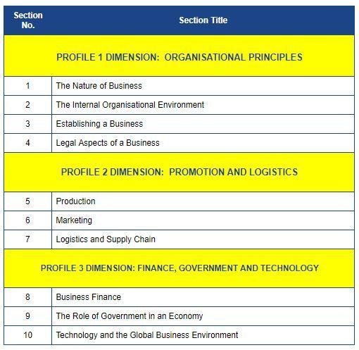 Csec Cxc Pob Syllabus Exam Guide Effective June 2019 Principles Of Business Blog Exam Guide Syllabus Exam