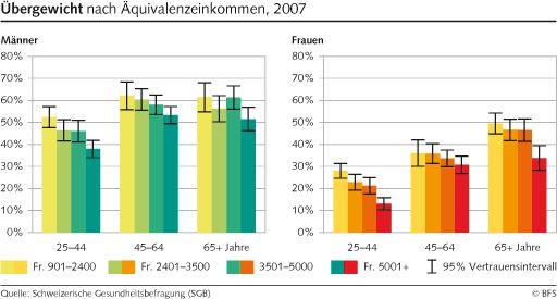 Übergewicht nach Äquivalenzeinkommen, 2007