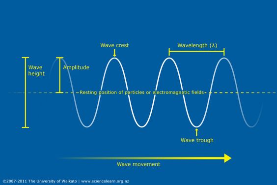 Radio wave, Water waves and Heat waves on Pinterest