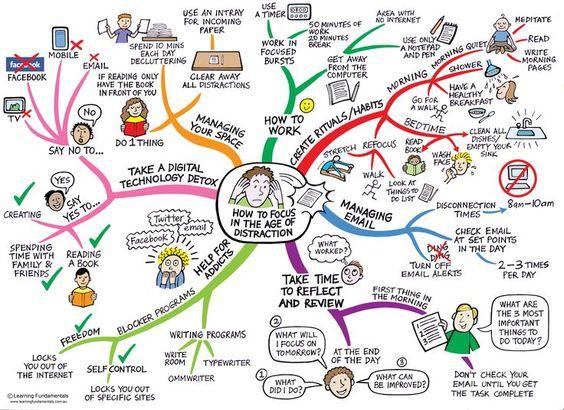 mindmap on how to stay focussed. Heel compleet. Aanvulling/ Graag!