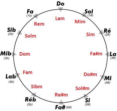 cycle-des-quintes-simplifié.png (400×381):
