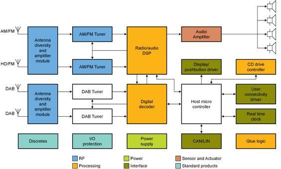 Nxp car radio block diagram electrical concepts pinterest nxp car radio block diagram electrical concepts pinterest block diagram ccuart