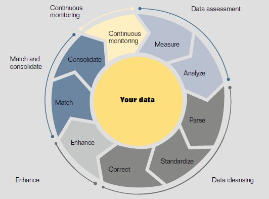 Data Quality Management Data Verification And Validation Melissa Data Helps You In Analyzing Cleansing Match Data Quality Data Standardiza