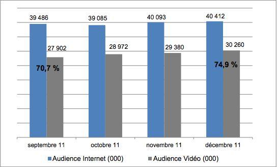 Audience de la video en France