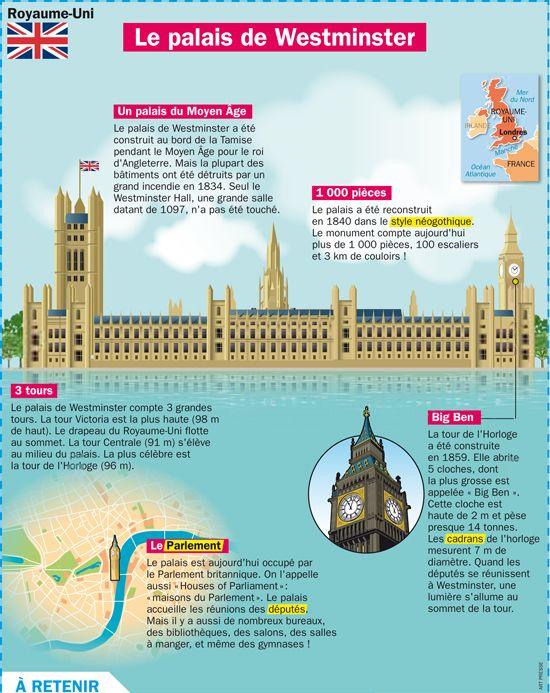 Fiche exposés : Le palais de Westminster