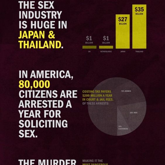 Statistics on sex crimes