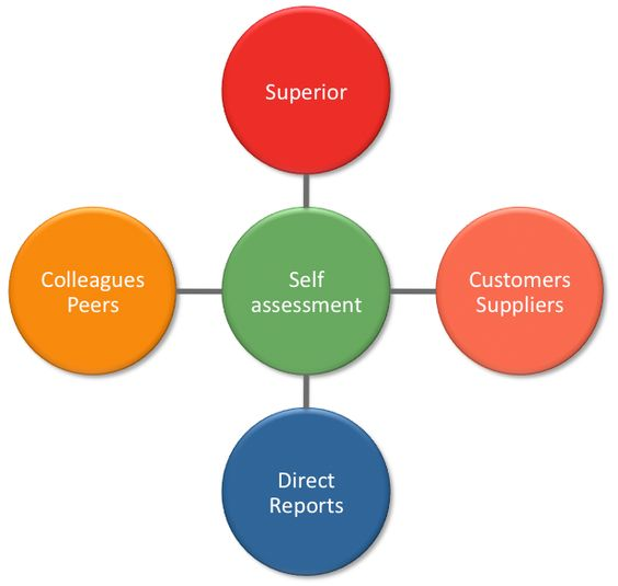 Sample  Degree Feedback Reports  Places To Visit