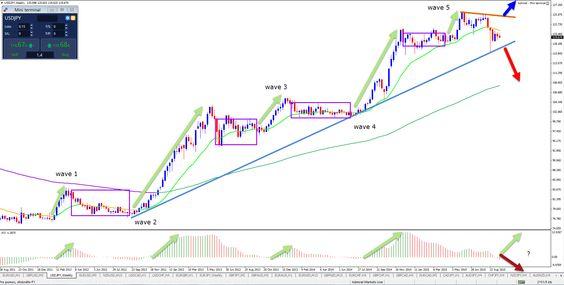 Analyse Yen; wachten op beslissing centrale bank Japan